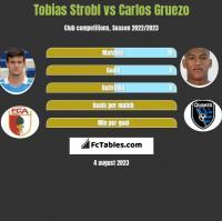 Tobias Strobl vs Carlos Gruezo h2h player stats