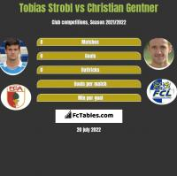 Tobias Strobl vs Christian Gentner h2h player stats