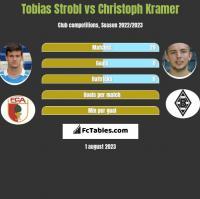 Tobias Strobl vs Christoph Kramer h2h player stats