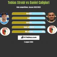 Tobias Strobl vs Daniel Caligiuri h2h player stats