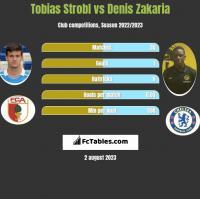 Tobias Strobl vs Denis Zakaria h2h player stats