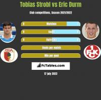 Tobias Strobl vs Eric Durm h2h player stats