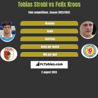 Tobias Strobl vs Felix Kroos h2h player stats