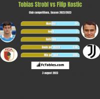 Tobias Strobl vs Filip Kostic h2h player stats