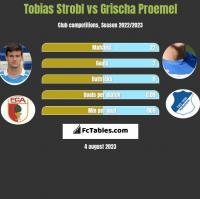 Tobias Strobl vs Grischa Proemel h2h player stats