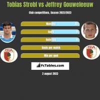 Tobias Strobl vs Jeffrey Gouweleeuw h2h player stats