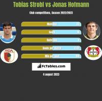 Tobias Strobl vs Jonas Hofmann h2h player stats