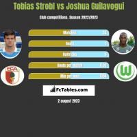 Tobias Strobl vs Joshua Guilavogui h2h player stats