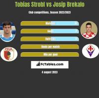 Tobias Strobl vs Josip Brekalo h2h player stats