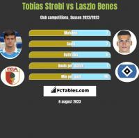 Tobias Strobl vs Laszlo Benes h2h player stats