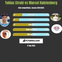 Tobias Strobl vs Marcel Halstenberg h2h player stats