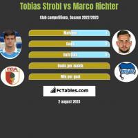 Tobias Strobl vs Marco Richter h2h player stats