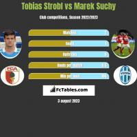 Tobias Strobl vs Marek Suchy h2h player stats