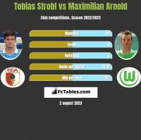 Tobias Strobl vs Maximilian Arnold h2h player stats