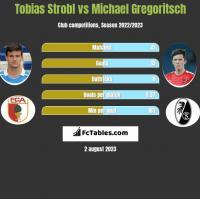 Tobias Strobl vs Michael Gregoritsch h2h player stats
