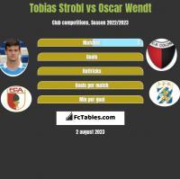 Tobias Strobl vs Oscar Wendt h2h player stats
