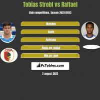 Tobias Strobl vs Raffael h2h player stats