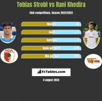 Tobias Strobl vs Rani Khedira h2h player stats