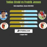 Tobias Strobl vs Fredrik Jensen h2h player stats