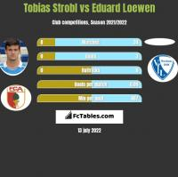 Tobias Strobl vs Eduard Loewen h2h player stats