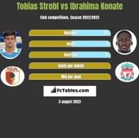 Tobias Strobl vs Ibrahima Konate h2h player stats