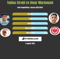 Tobias Strobl vs Omar Marmoush h2h player stats