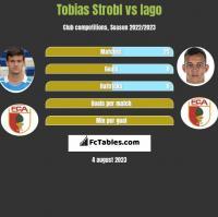 Tobias Strobl vs Iago h2h player stats