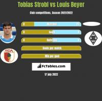 Tobias Strobl vs Louis Beyer h2h player stats