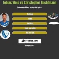 Tobias Weis vs Christopher Buchtmann h2h player stats
