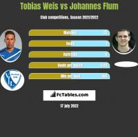 Tobias Weis vs Johannes Flum h2h player stats