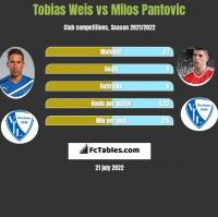 Tobias Weis vs Milos Pantovic h2h player stats
