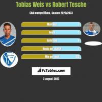 Tobias Weis vs Robert Tesche h2h player stats