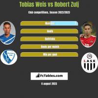 Tobias Weis vs Robert Zulj h2h player stats