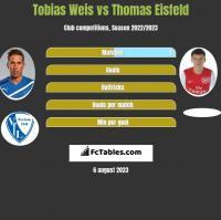 Tobias Weis vs Thomas Eisfeld h2h player stats