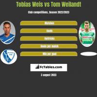 Tobias Weis vs Tom Weilandt h2h player stats