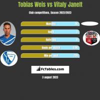 Tobias Weis vs Vitaly Janelt h2h player stats