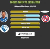 Tobias Weis vs Ersin Zehir h2h player stats
