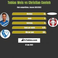 Tobias Weis vs Christian Conteh h2h player stats