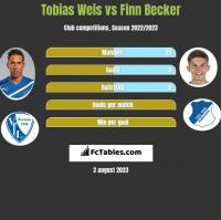 Tobias Weis vs Finn Becker h2h player stats