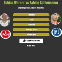 Tobias Werner vs Fabian Schleusener h2h player stats