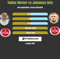 Tobias Werner vs Johannes Geis h2h player stats