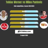 Tobias Werner vs Milos Pantovic h2h player stats