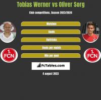 Tobias Werner vs Oliver Sorg h2h player stats