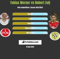 Tobias Werner vs Robert Zulj h2h player stats
