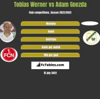 Tobias Werner vs Adam Gnezda h2h player stats