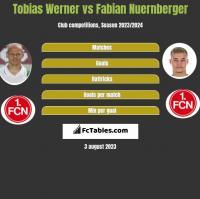 Tobias Werner vs Fabian Nuernberger h2h player stats