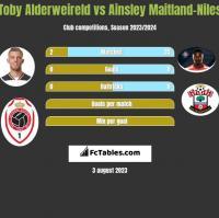 Toby Alderweireld vs Ainsley Maitland-Niles h2h player stats