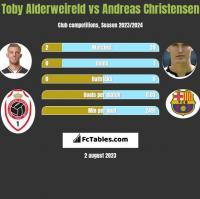Toby Alderweireld vs Andreas Christensen h2h player stats