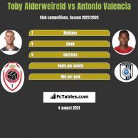 Toby Alderweireld vs Antonio Valencia h2h player stats