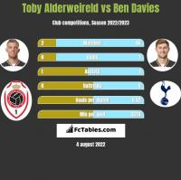 Toby Alderweireld vs Ben Davies h2h player stats